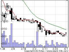 5212不二硝の株価チャート