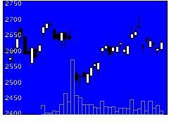 5214日本電気硝子の株価チャート