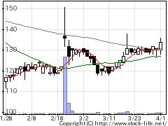 5216倉元の株価チャート