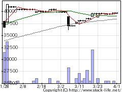 5217テクノクオツの株価チャート
