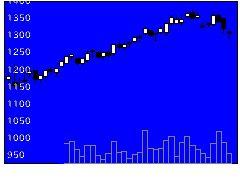 5218オハラの株価チャート