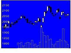 5233太平洋セメントの株価チャート