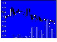 5237ノザワの株価チャート