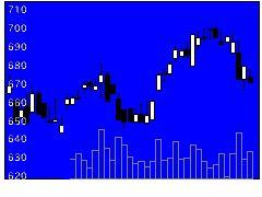 5262日本ヒュームの株式チャート