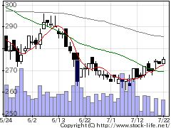 5269日本コンクリート工業の株価チャート