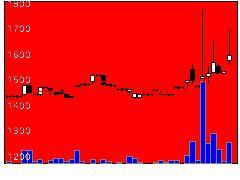 5271トーヨーアサノの株価チャート