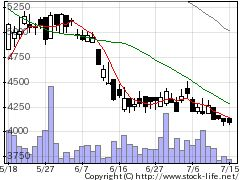 5273三谷セキサンの株価チャート