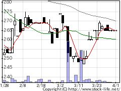 5277スパンクリトの株価チャート