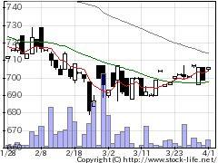 5279日本興業の株式チャート
