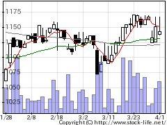 5280ヨシコンの株価チャート