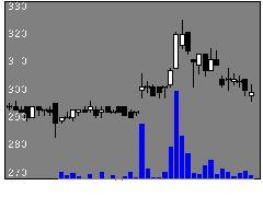 5282ジオスターの株価チャート