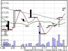 5283高見澤の株式チャート