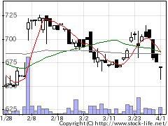 5284ヤマウの株価チャート