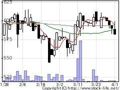 5285ヤマックスの株価チャート