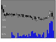 5287イトーヨーギョーの株価チャート