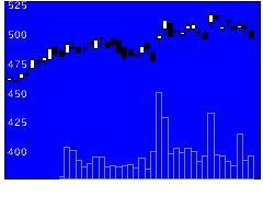 5288アジアパイルの株価チャート