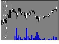 5290ベルテクスの株価チャート