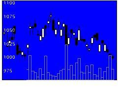 5301東海カーボンの株価チャート