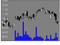 5302カーボンの株価チャート