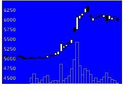 5304SECカーボンの株価チャート