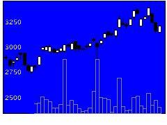 5310東洋炭素の株価チャート