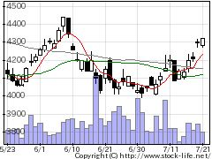 5331ノリタケの株式チャート