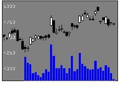 5332TOTOの株価チャート