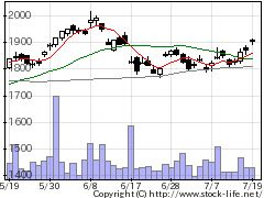 5333ガイシの株価チャート