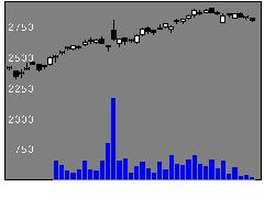5334日本特殊陶業の株式チャート