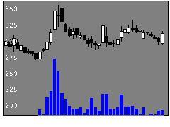 5337ダントーHDの株価チャート