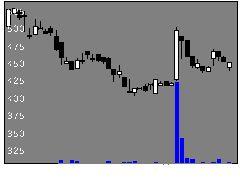 5341アサヒ陶の株価チャート