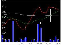 5342ジャニス工業の株式チャート