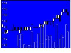 5343ニッコーの株価チャート