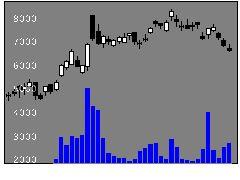 5344MARUWAの株価チャート