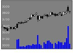 5351品川リフラクトリーズの株価チャート