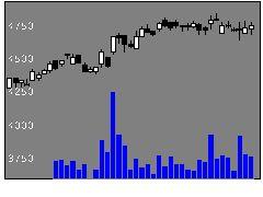 5352黒崎播磨の株価チャート