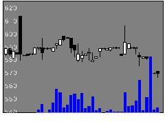 5355日本坩堝の株価チャート