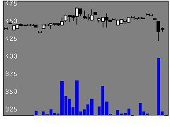 5356美濃窯の株式チャート