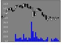 5357ヨータイの株価チャート