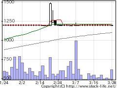 5358イソライト工業の株価チャート