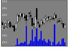 5363TYKの株価チャート