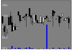 5368日本インシュの株価チャート
