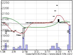 5380新東の株式チャート