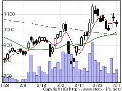 5381Mipoxの株価チャート