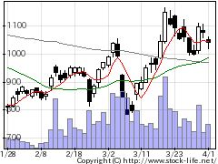 5381Mipoxの株式チャート
