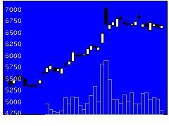 5384フジミインコの株式チャート