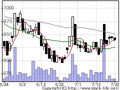 5388クニミネ工業の株価チャート