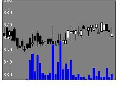 5391A&AMの株式チャート