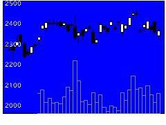 5393ニチアスの株価チャート