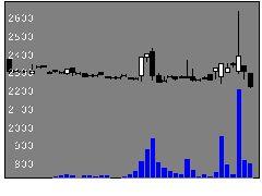 5395理研コランダムの株価チャート